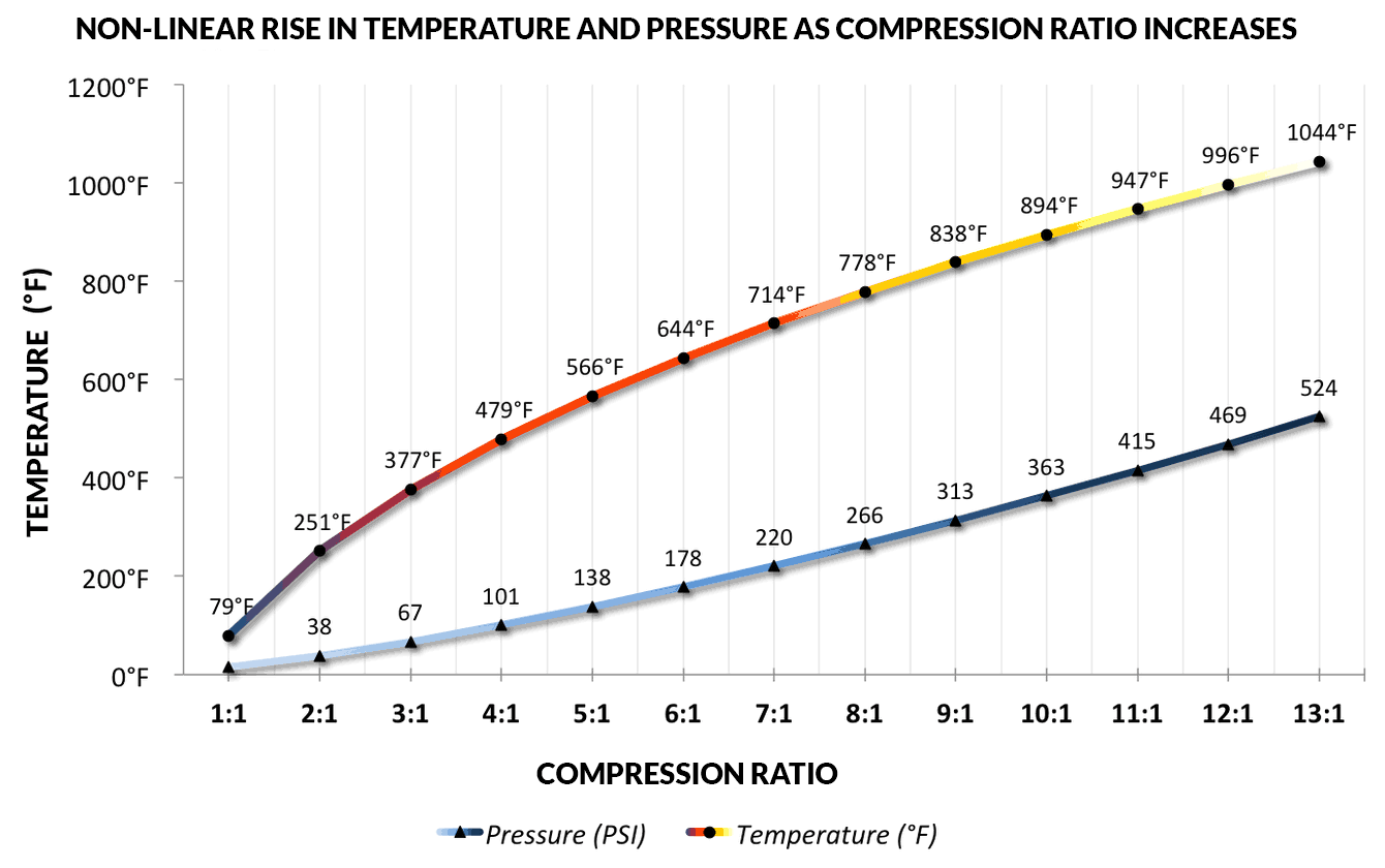 Cylinder Heating and Pressure Gain at Various Compression Ratios