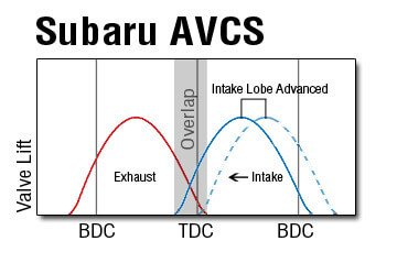 Fabulous Subaru Avcs Explained Active Valve Control System Wiring 101 Akebretraxxcnl