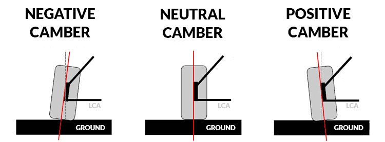 Learn About Positive And Negative Camber Caster And Toe
