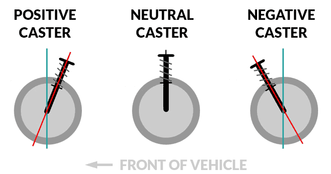 Caster Angle