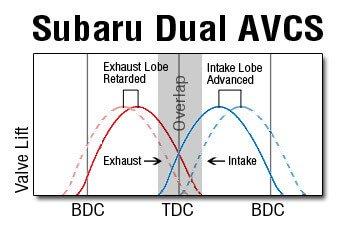 Subaru Dual AVCS Valve Timing