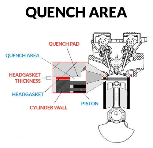 Quench Area and Headgasket Thickness