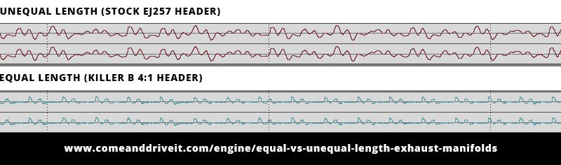 Sound Pressure Waveform Differences Between Equal Length and Unequal Length
