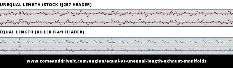 Subaru Equal Length vs  Unequal Length Headers